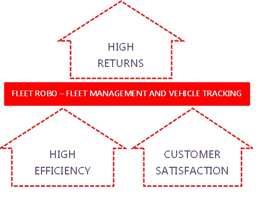 Integrated Fleet Management And Vehicle Tracking Software