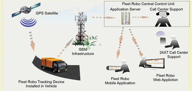 Gps Vehicle Tracking System Fleet Robo